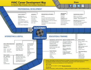 HVAC Career Development Map1 300x233 photo ()