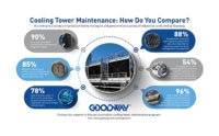 Infographic-Cooling Tower Maintenance: How Do You Compare?