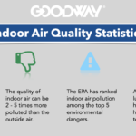 Indoor Air Quality (IAQ): A Key Factor