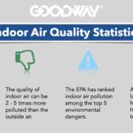 Indoor Air Quality (IAQ): A Key Factor